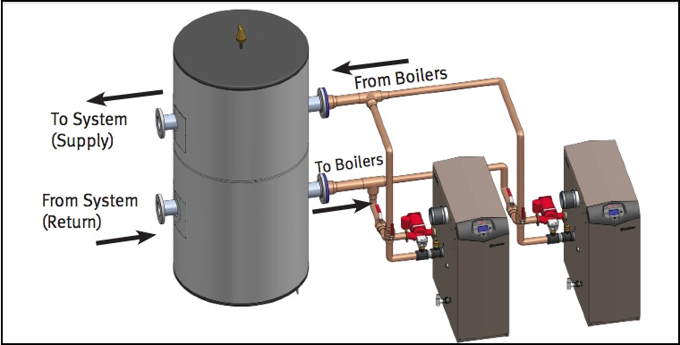 Condensing Boiler Plant Piping Design & Control Part 1