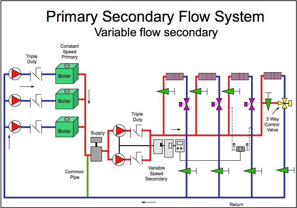 condensing boiler plant piping design & control part 3: variable  primary/variable secondary flow systems —