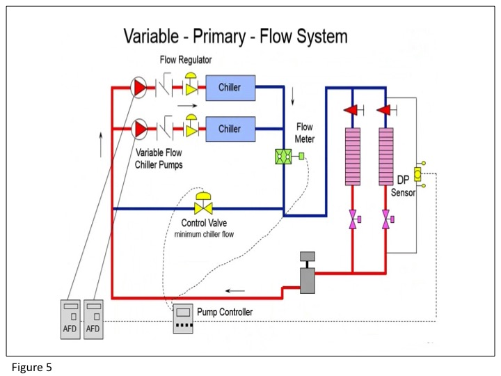 Figure 5: Variable Primary Flow System