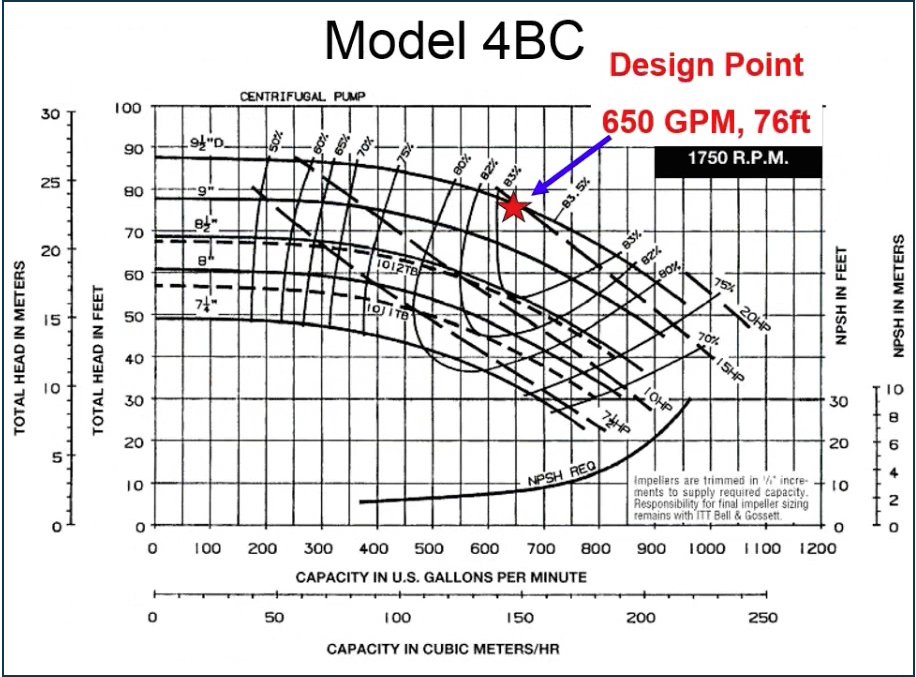 Model 4BC Pump - Design Point: 650 GPM, 76 ft