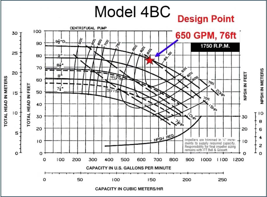 Model 4BC Pump - Design Point: 650 GPM, 76 ft