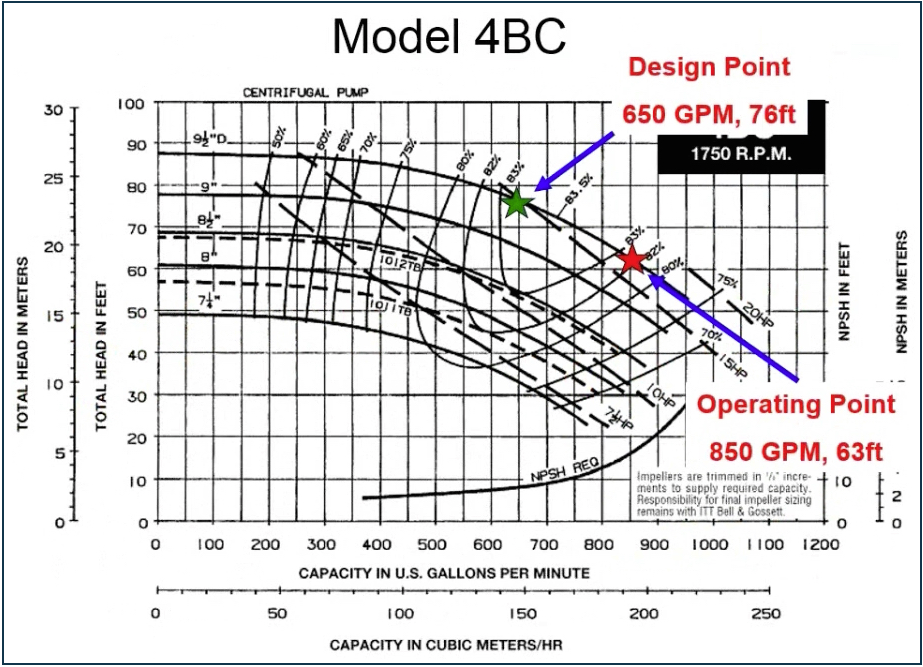 Model 4BC Pump - Operating Point: 850 GPM, 63 ft