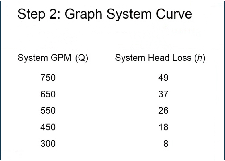 Step 2: Graph System Curve with System GPM (Q) and System Head Loss (h)