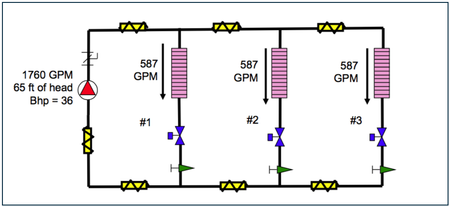 Figure 4 - Systems is balanced but flow exceeds design flow of 500 GPM to each circuit.