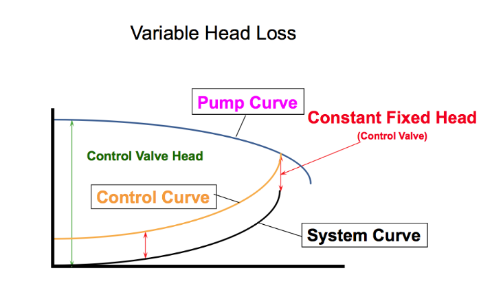 Figure 3: Control curve reflects the actual variable head.