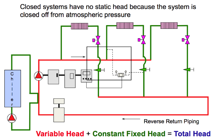 Figure 2: constant primary/variable secondary chilled water system with constant and variable head piping shown.