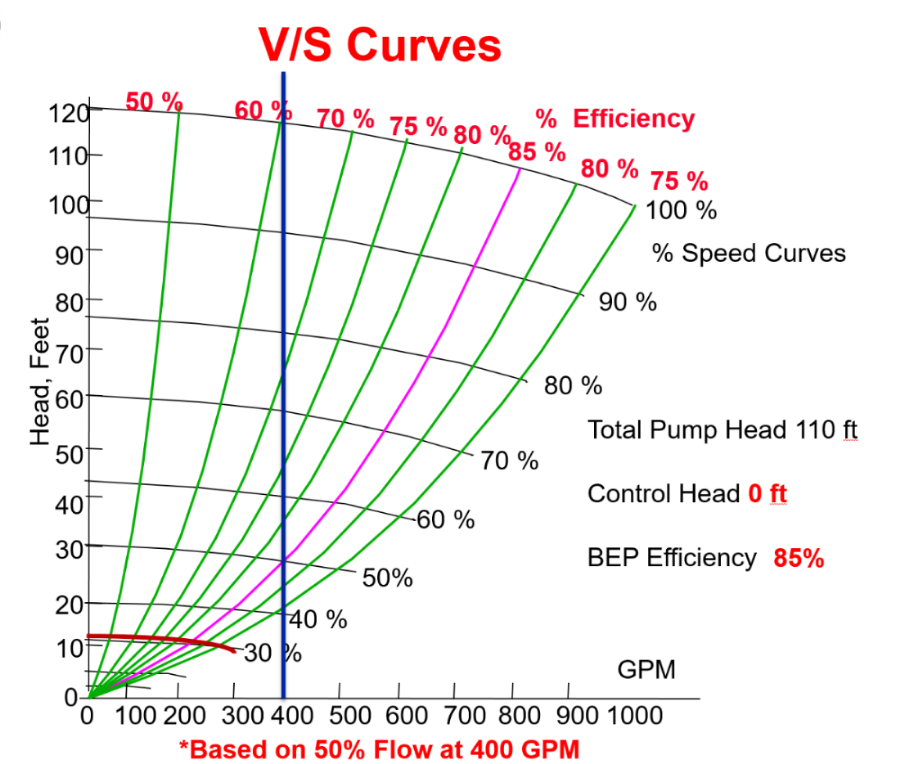 Figure 1 : Purple line represents the system curve and BEP in a system with 100% variable head.