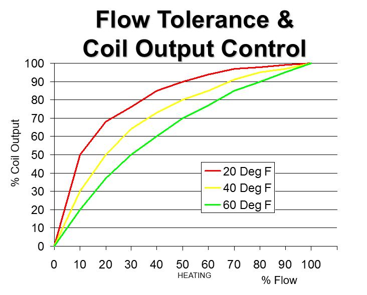 Modern Pump Selection — HVAC Blog —