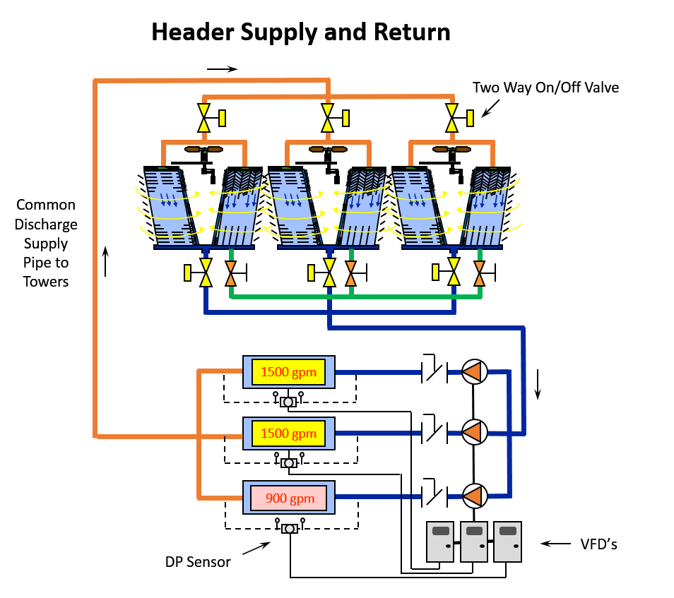 Parallel Pumping In Condenser Applications Part 4 Of 5 Piping Layout Around Pump When There Is A Call To Activate Chiller The Corresponding Started And Speed Will Adjust Maintain Design Flow Rate Across