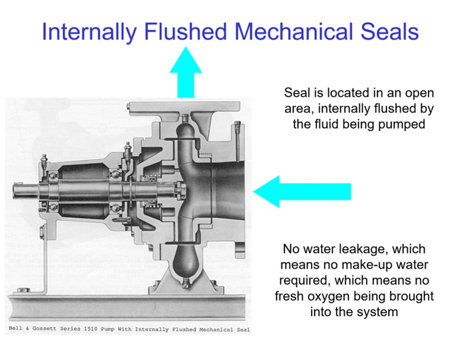 How To Pick A Centrifugal Pump Part 6 Internally Vs