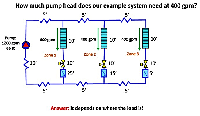 Variable Speed Pump Control: How Variations in Demand Load Define ...