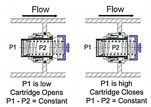 Flow-limiting-valve-operation.jpg