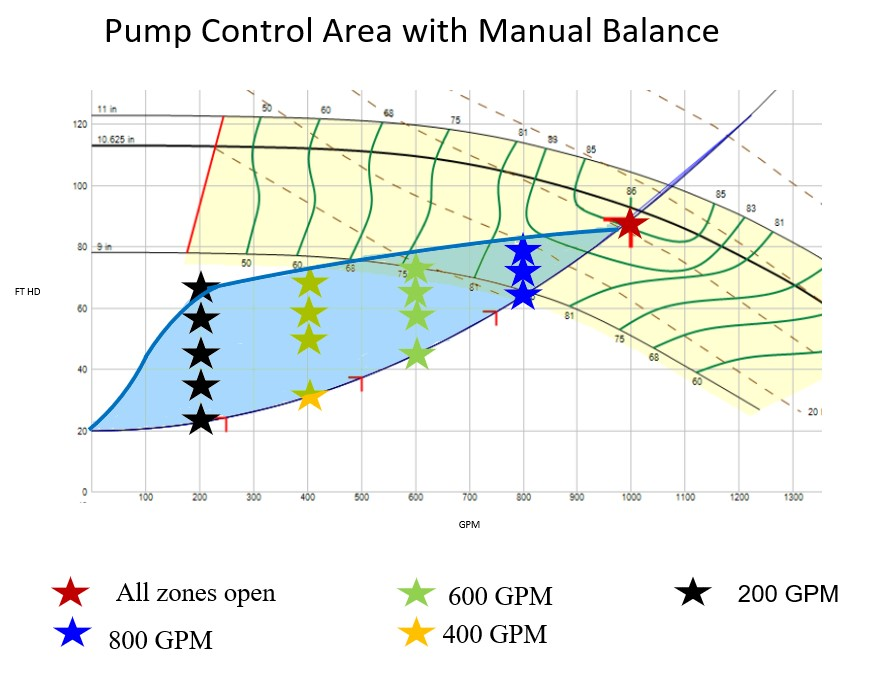 Pump-Control-Area-with-Manual-Balance.jpg
