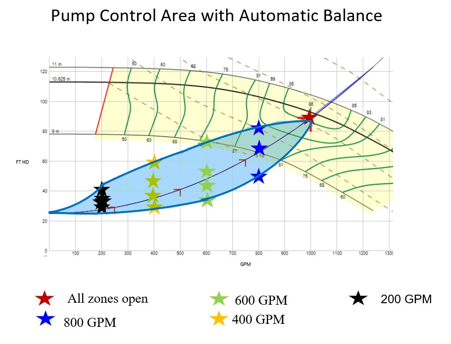 Pump-Control-Area-with-Automatic-Balance.jpg