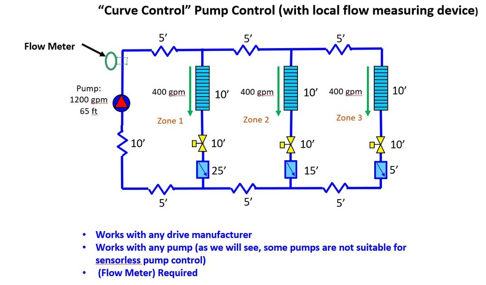 Three Types of Curve Control for Variable Speed Pumping Systems —