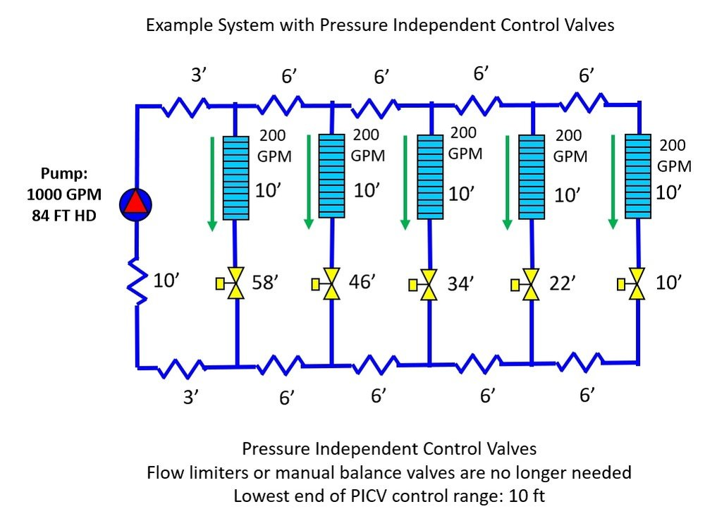 Example-System-with-Pressure-Independent-Control-Valves.jpg