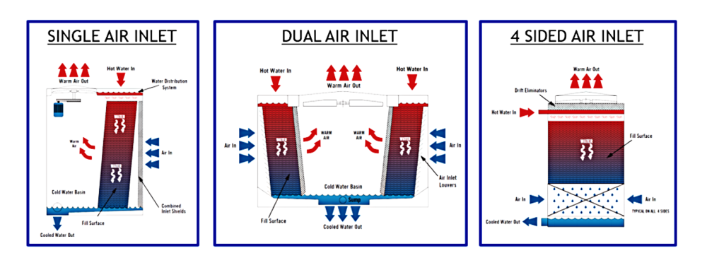 Air-flow-orientations-for-cooling-towers.png