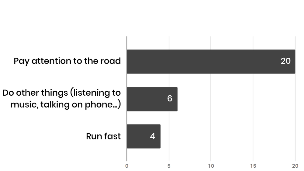 We received 30 responses in total. - We found out from the poster survey that most of the people pay attention to the road when crossing the streetHowever, there are still some people who would like to do other things.Some quotes: