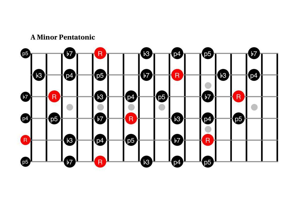 5  a new way to think about the pentatonic scale     u2014 renzo staiano