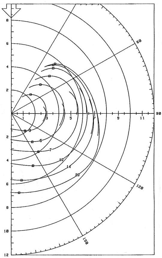 dauntless sailing school dauntless Diagram IV Therapy iv performance polar diagram