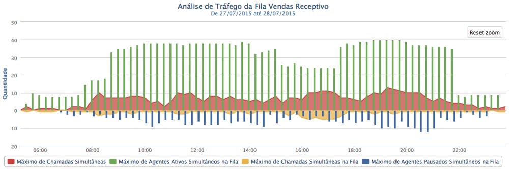 analise_de_trafego_vendas_receptivo