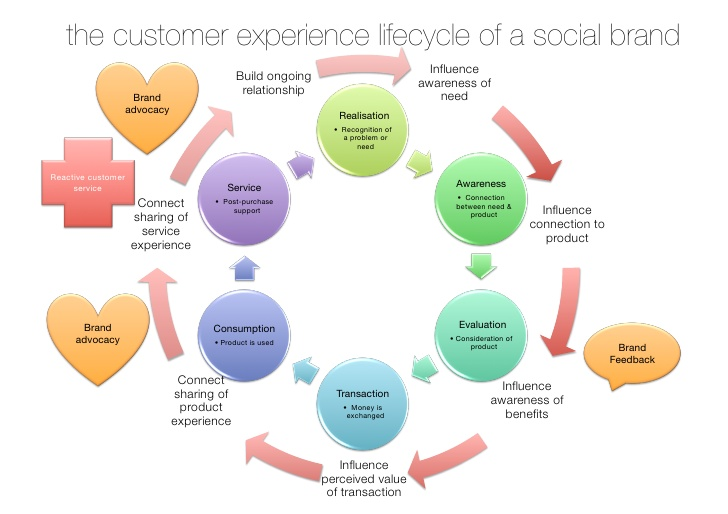 customer-experience-lifecycle.jpg