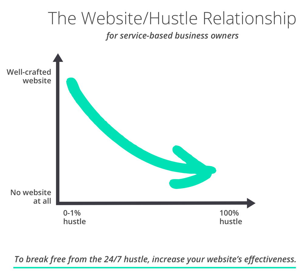 The hustle quotient, or the inverse relationship between website quality and how much you have to hustle to get clients.