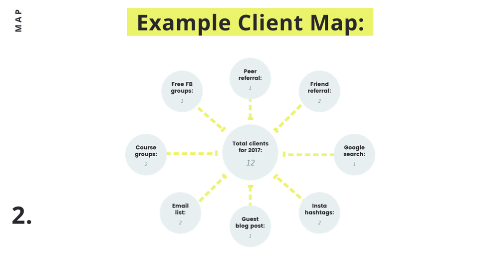 Your client-attraction map: an example