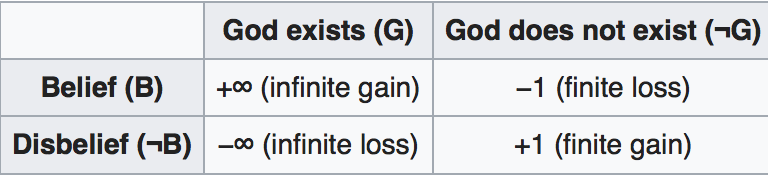 Basically, believing in God, per Pascal, is the smartest decision to make, because it avoids the only  possible 'infinite loss' which is that you don't believe in God yet he/she is in fact, real.