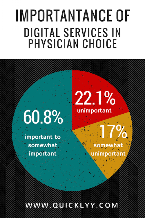 importance of digital services in physician choice.png
