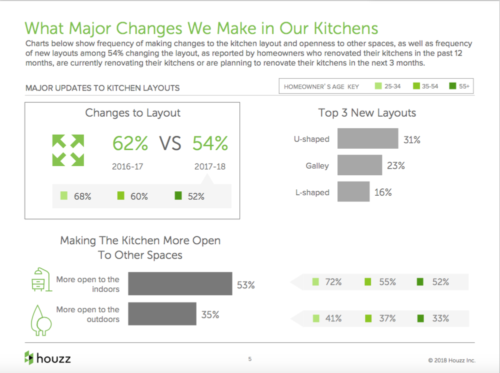 Houzz report 2018 - Kitchen layouts.png