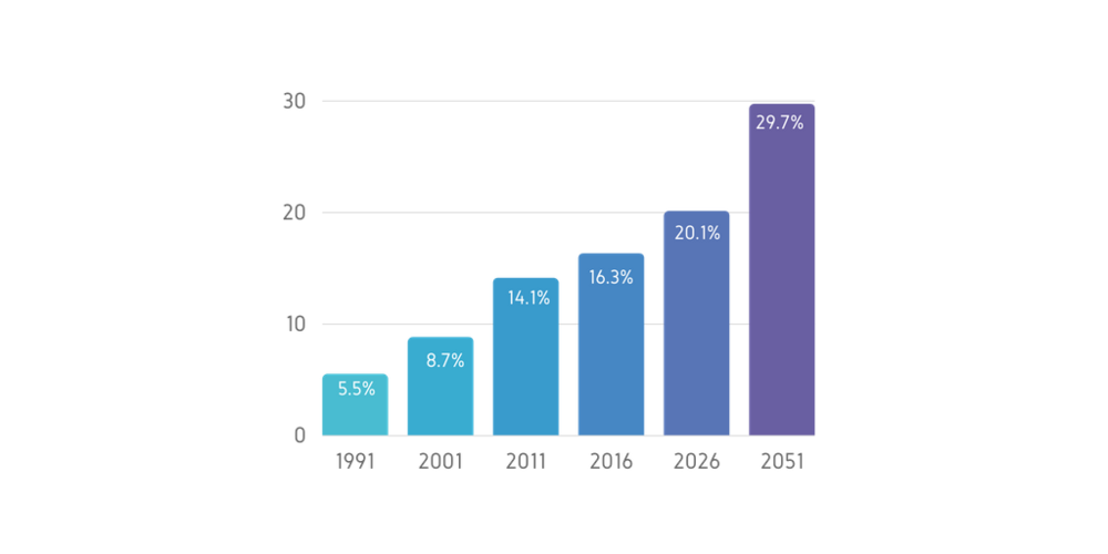 Figure 1:  Growth and Projection of Britain's BAME Population