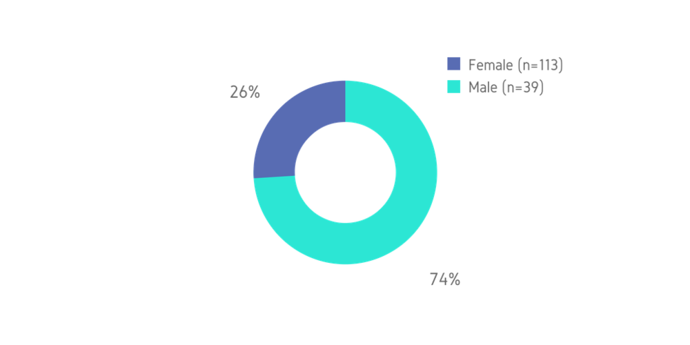 Figure 3:  Gender in the Technology Sector