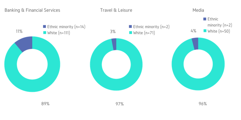 Figure 6:  Ethnicity in the Boardroom by Sector