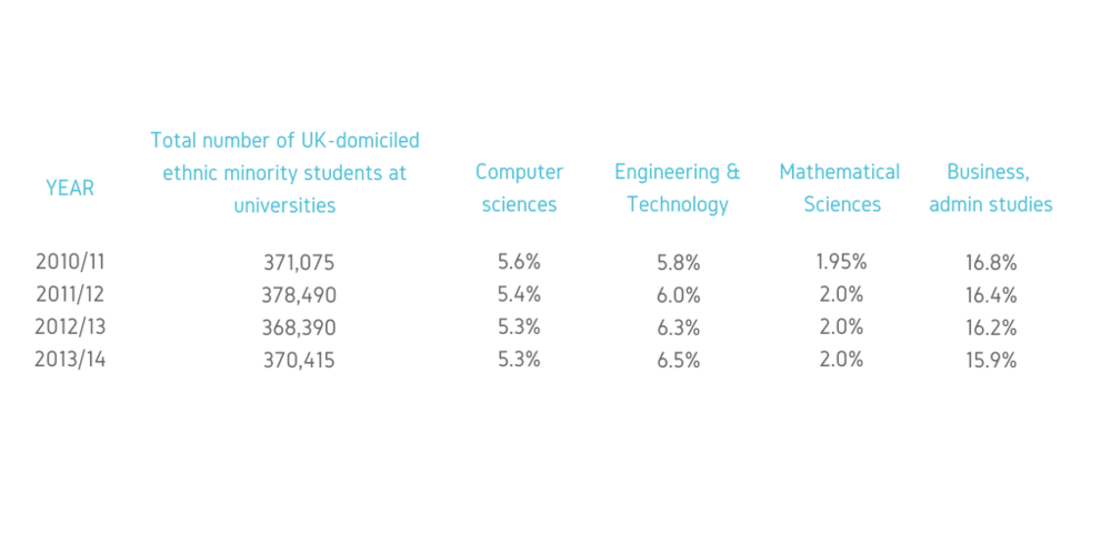 Table 2:  UK-Domiciled Ethnic Minority Students by Subject Area (2010/11 – 2013/14)