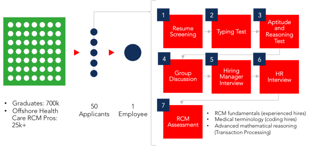 Access Healthcare Recruiting Model