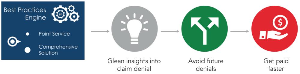 Denial-Management-Services