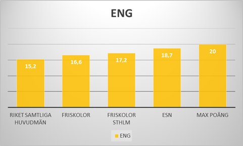 Nationella provet i Engelska 2016