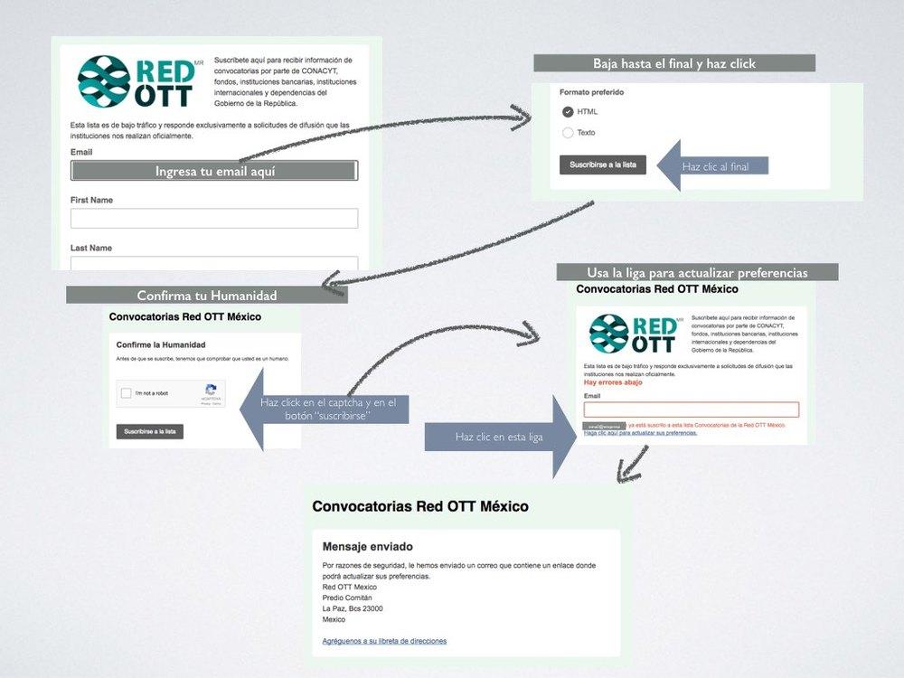 Pasos para actualizar tus datos o eliminar tu suscripción a nuestro servicio de convocatorias.