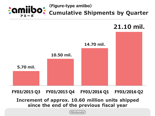 Source: Nintendo Financial Earnings Report - Fiscal Year Ending March 2016