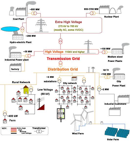 Energy Grid- Image, Wikimedia