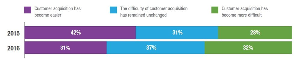 Customer acquisition - Courtesy EnergySage,  2016 Installer Survey