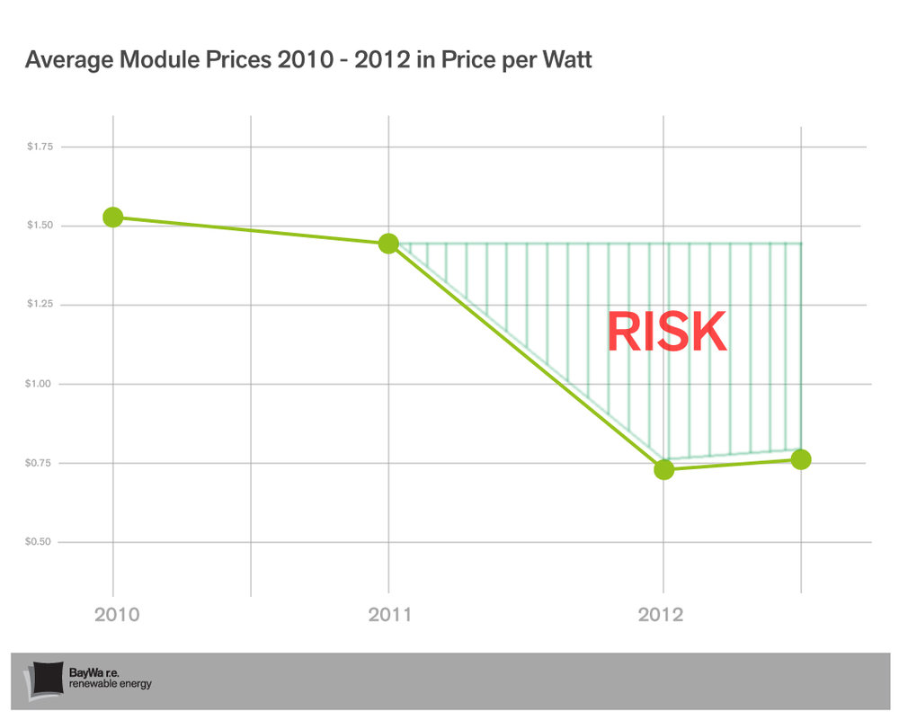 solar-module-price-drop-baywa-solar-review.jpg