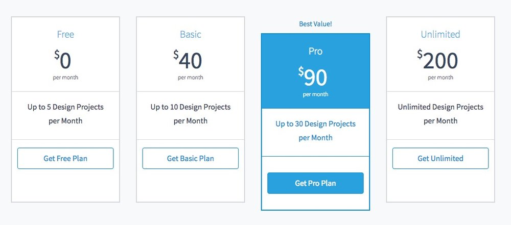 "Pricing is ""Free"" for 5 projects a month, to $200 for ""Unlimited"" projects."
