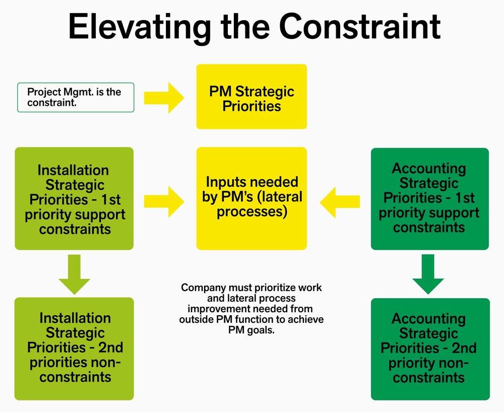 elevating-the-constraint.jpg