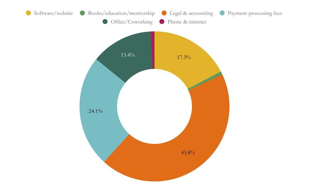 Online Business expenses.jpg