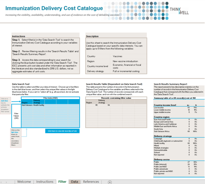 Source: Immunization Costing Action Network (ICAN). 2018. Immunization Delivery Cost Catalogue. Washington: ThinkWell.