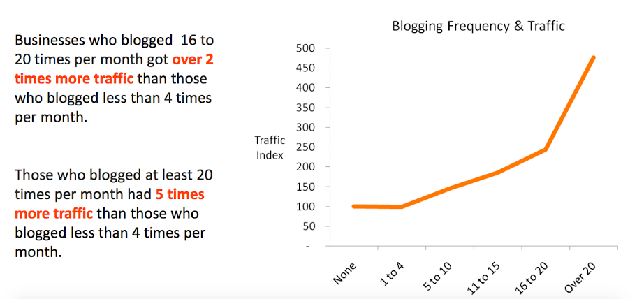 Blog Posts Increase Website Traffic