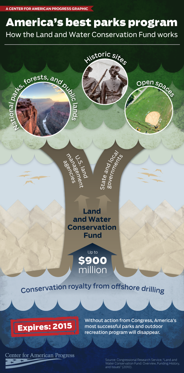 LWCF-infographic-copy