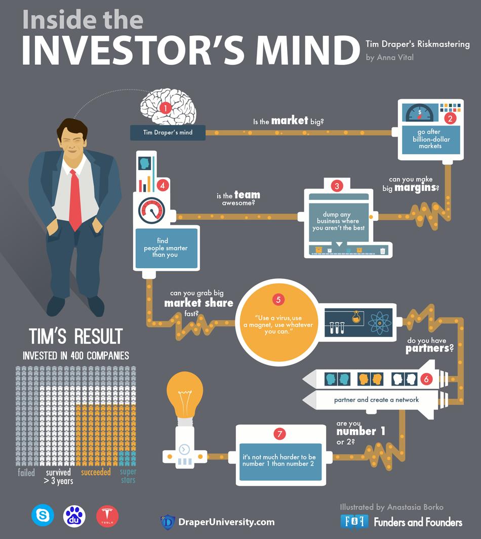 tim-draper-infographic